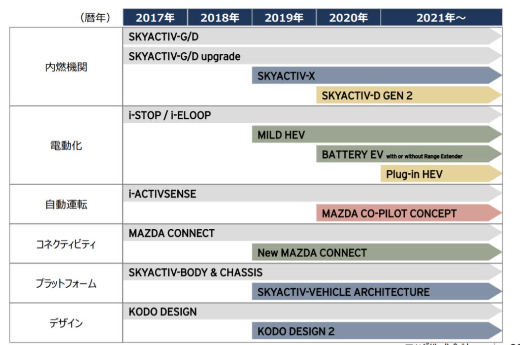 新型MAZDA6 フルモデルチェンジ 計画