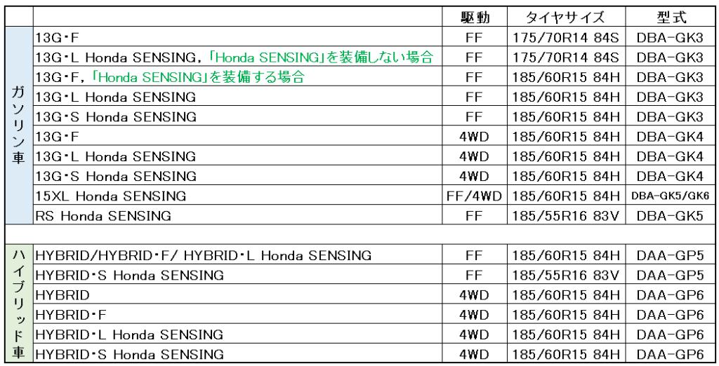 ホンダフィットタイヤサイズ表まとめ-4