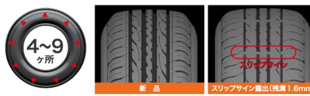 フィットタイヤ交換タイミングスリップサインイメージ画像タイヤ専門店より