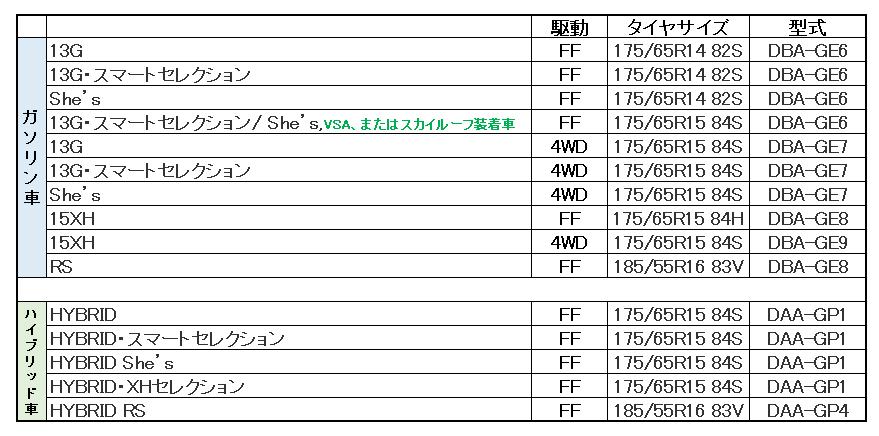 ホンダフィットタイヤサイズまとめ表ー21