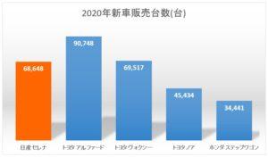 2020 新車販売台数 日産 セレナ ライバル 比較 chart