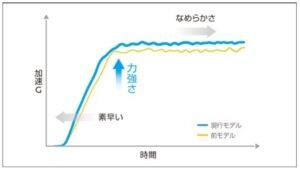 new nissan e-power image chart