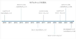 nissan model change chronological chart