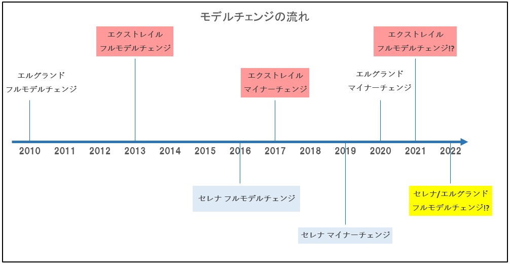 nissan model change chronological chart