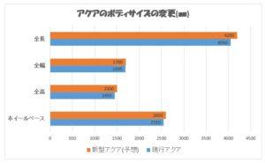 新型 アクア body size change chart
