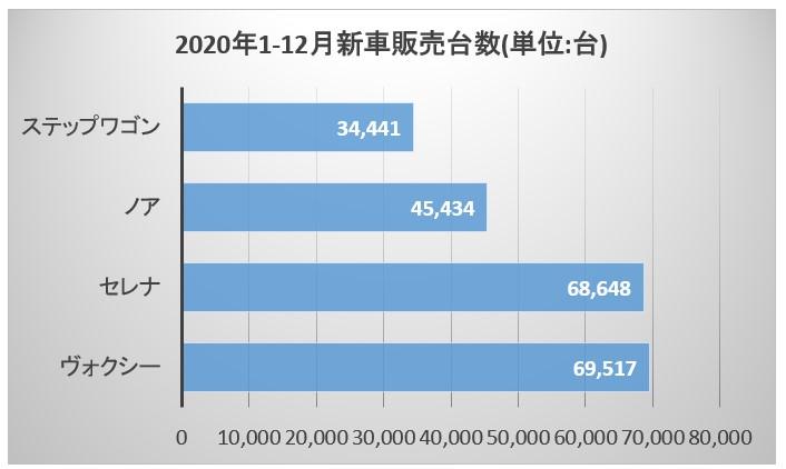 2020年1 12月新車販売台数(単位 台)