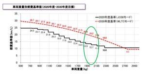 三菱 新型 デリカD5 フルモデルチェンジ 燃費規制 参考 画像